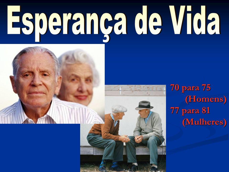 Esperança de Vida 70 para 75 (Homens) 77 para 81 (Mulheres)