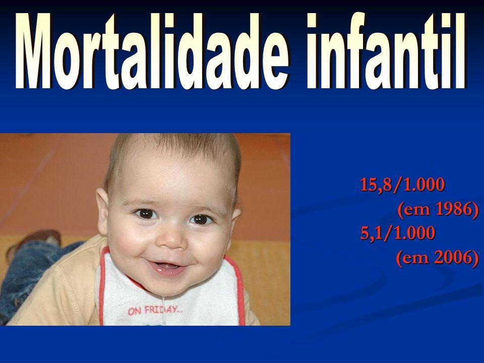 Mortalidade infantil 15,8/1.000 (em 1986) 5,1/1.000 (em 2006)