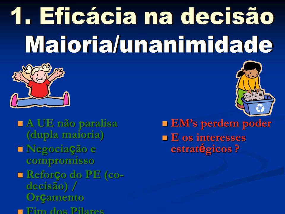 1. Eficácia na decisão Maioria/unanimidade