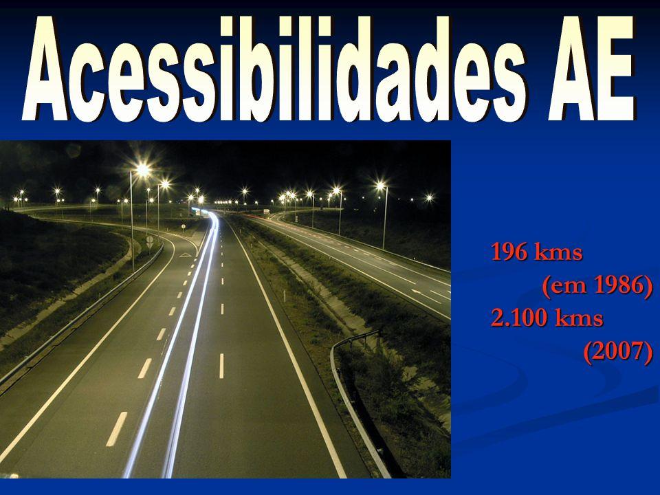 Acessibilidades AE 196 kms (em 1986) 2.100 kms (2007)
