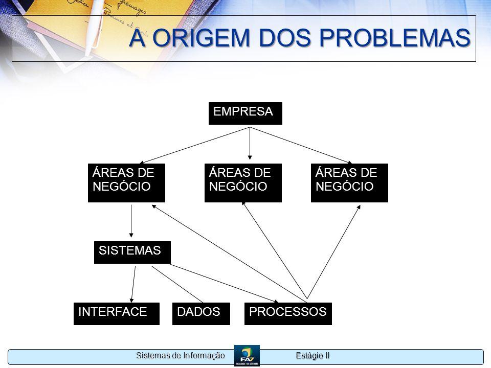 A ORIGEM DOS PROBLEMAS EMPRESA ÁREAS DE NEGÓCIO ÁREAS DE NEGÓCIO