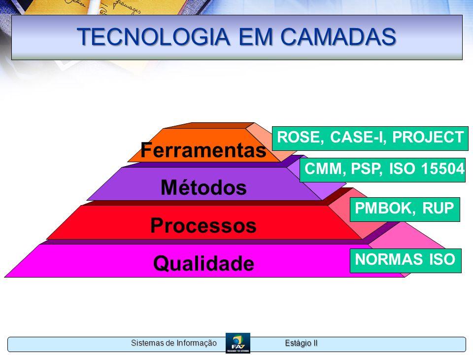 TECNOLOGIA EM CAMADAS Ferramentas Métodos Processos Qualidade