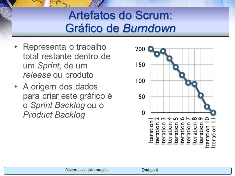 Artefatos do Scrum: Gráfico de Burndown