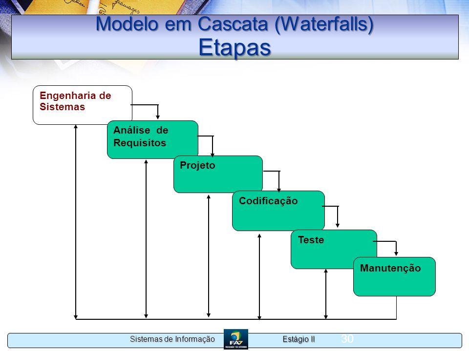 Modelo em Cascata (Waterfalls) Etapas