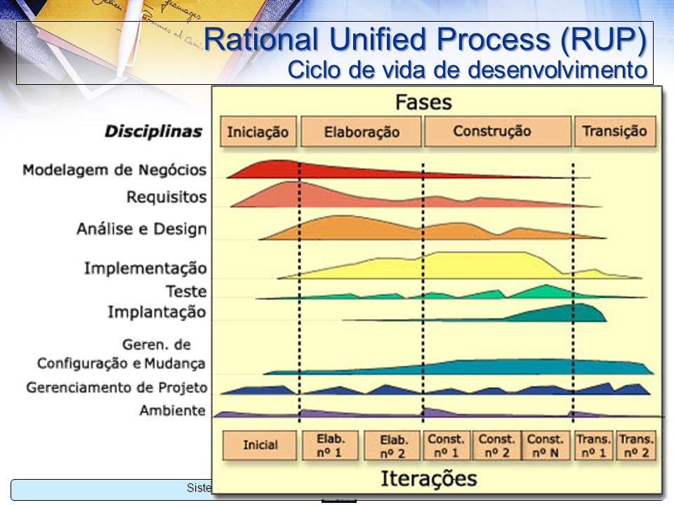 Rational Unified Process (RUP) Ciclo de vida de desenvolvimento