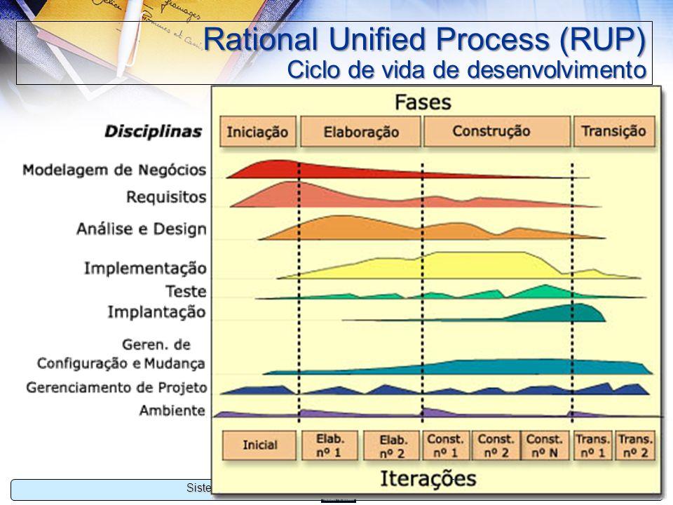 Rational Unified Process (RUP) Ciclo de vida de desenvolvimento