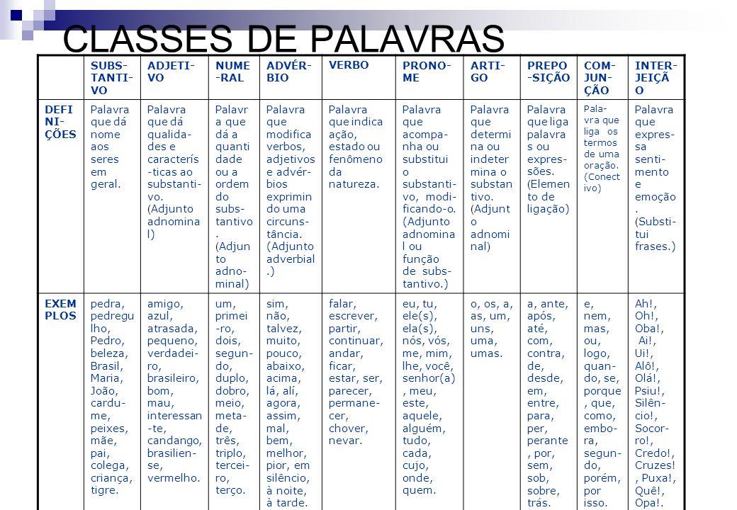 CLASSES DE PALAVRAS SUBS-TANTI-VO ADJETI-VO NUME-RAL ADVÉR-BIO VERBO