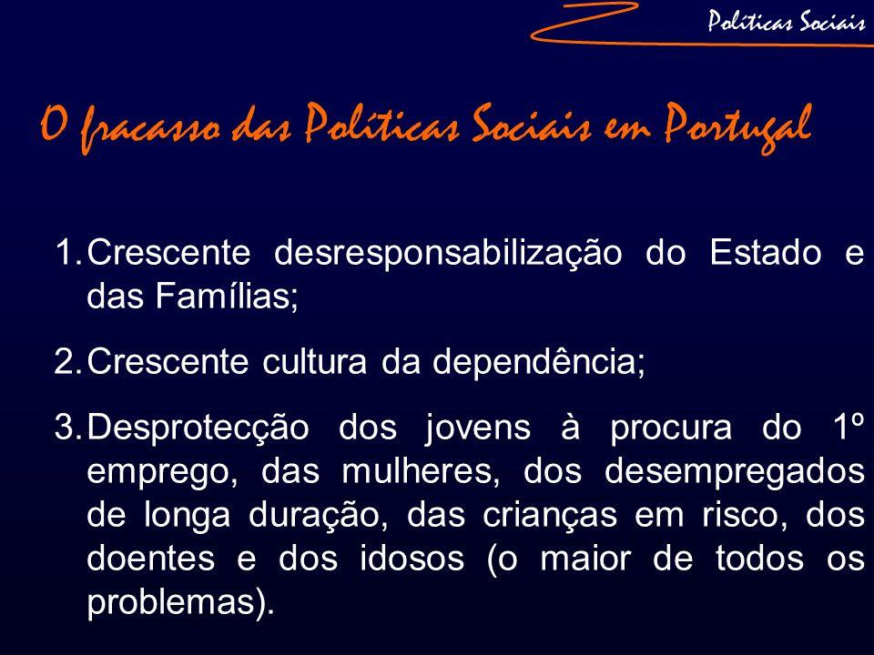 O fracasso das Políticas Sociais em Portugal