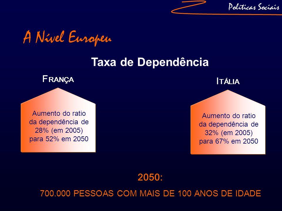 A Nível Europeu Taxa de Dependência 2050: Políticas Sociais FRANÇA