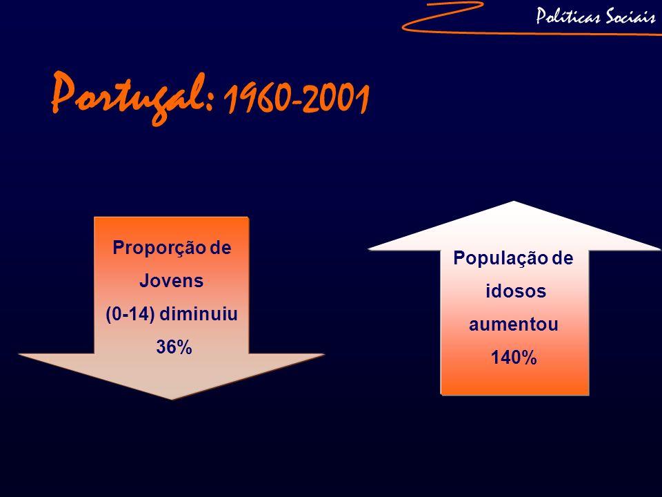 Portugal: 1960-2001 Políticas Sociais Proporção de Jovens População de