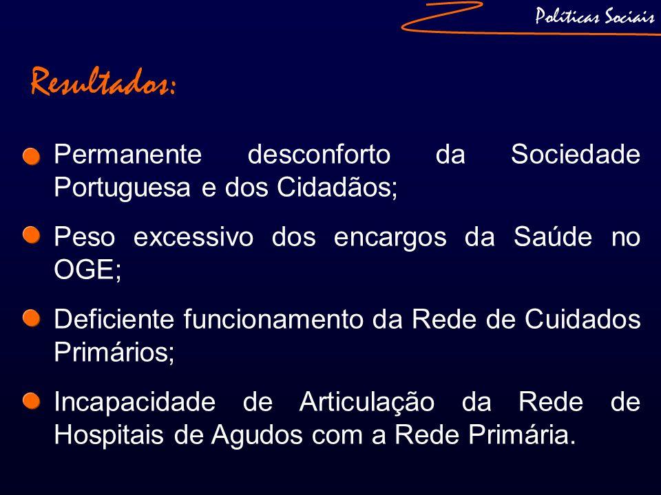 Políticas Sociais Resultados: Permanente desconforto da Sociedade Portuguesa e dos Cidadãos; Peso excessivo dos encargos da Saúde no OGE;