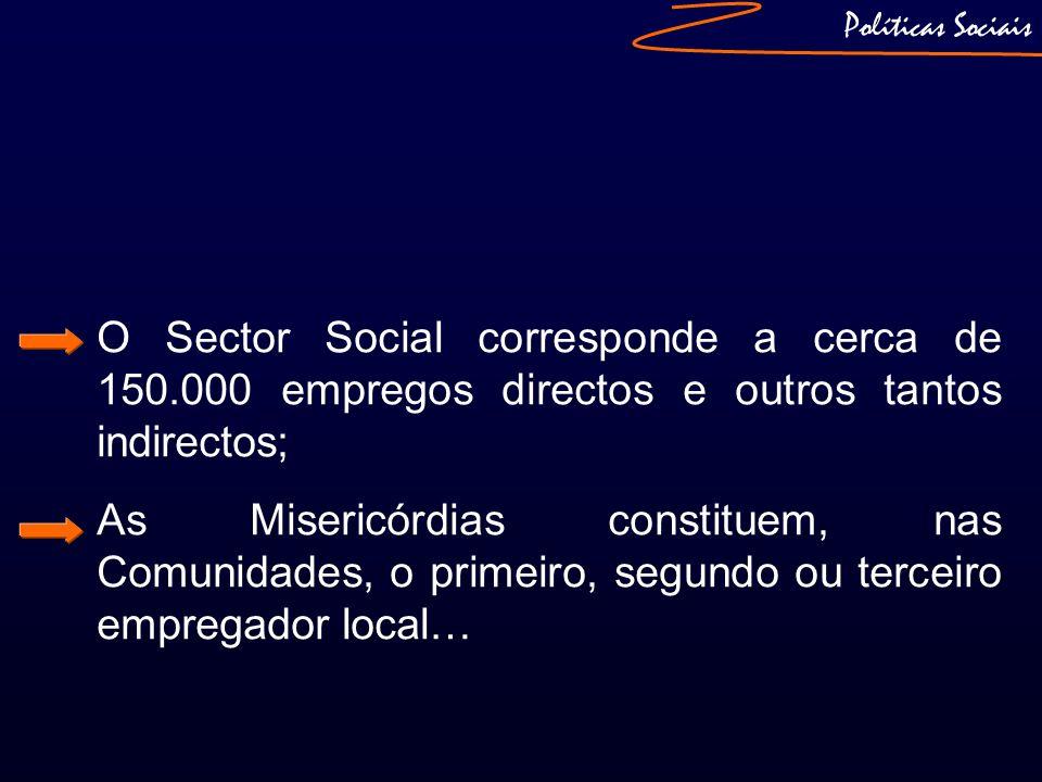 Políticas Sociais O Sector Social corresponde a cerca de 150.000 empregos directos e outros tantos indirectos;