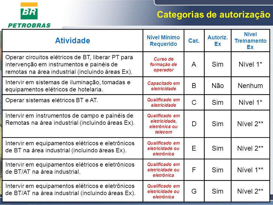 Categorias de autorização