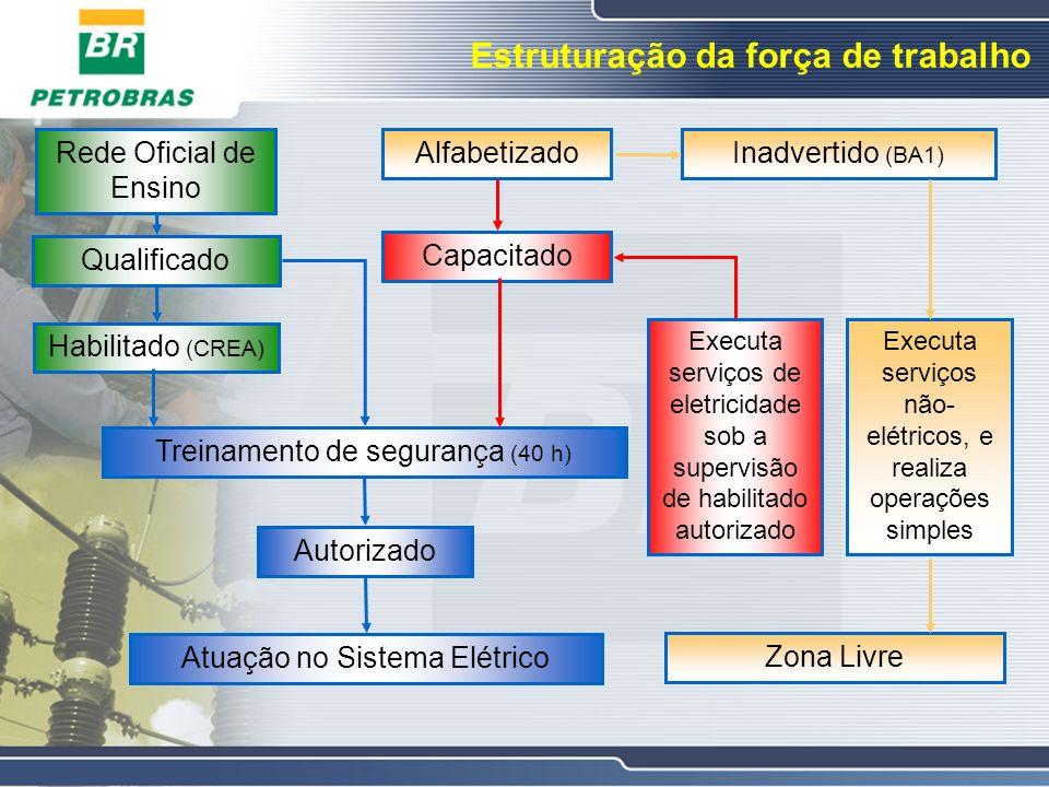 Estruturação da força de trabalho