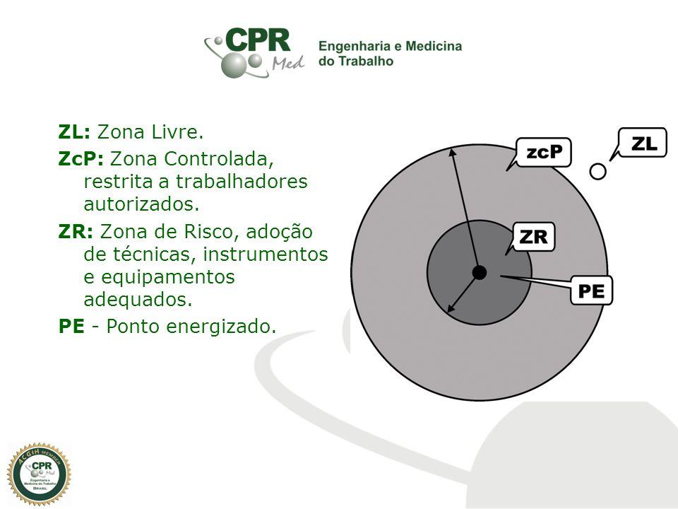 ZL: Zona Livre. ZcP: Zona Controlada, restrita a trabalhadores autorizados.