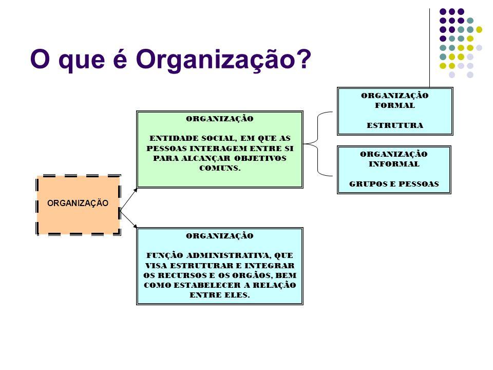 O que é Organização ORGANIZAÇÃO FORMAL ESTRUTURA ORGANIZAÇÃO