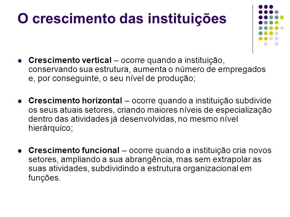 O crescimento das instituições