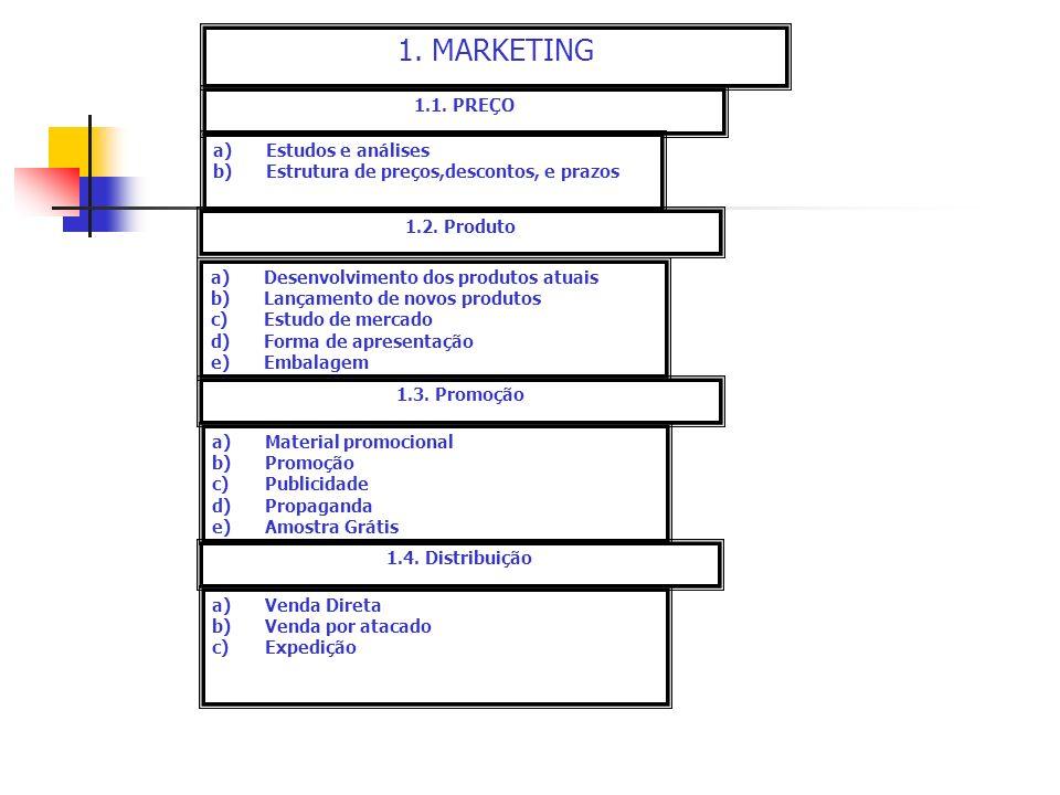1. MARKETING 1.1. PREÇO Estudos e análises