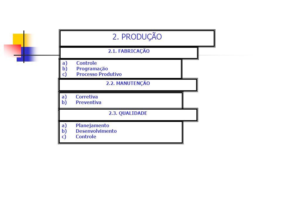 2. PRODUÇÃO 2.1. FABRICAÇÃO Controle Programação Processo Produtivo