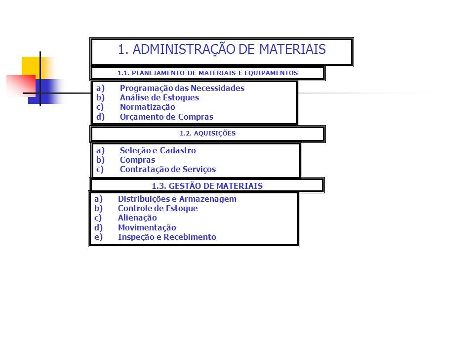 1.1. PLANEJAMENTO DE MATERIAIS E EQUIPAMENTOS