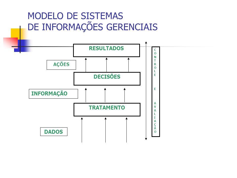 MODELO DE SISTEMAS DE INFORMAÇÕES GERENCIAIS