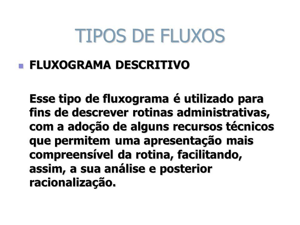 TIPOS DE FLUXOS FLUXOGRAMA DESCRITIVO
