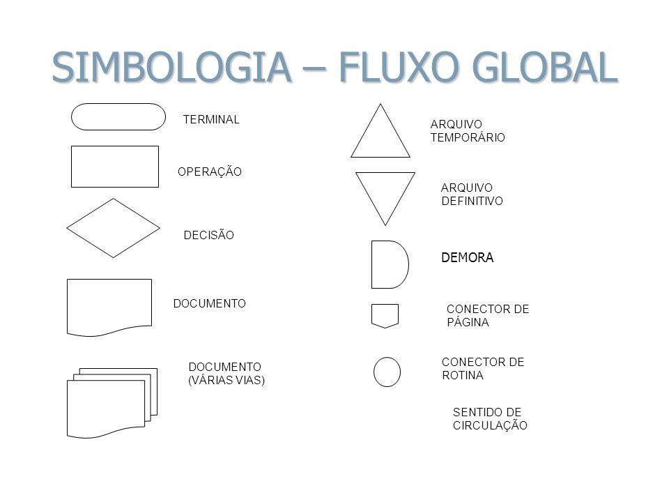 SIMBOLOGIA – FLUXO GLOBAL