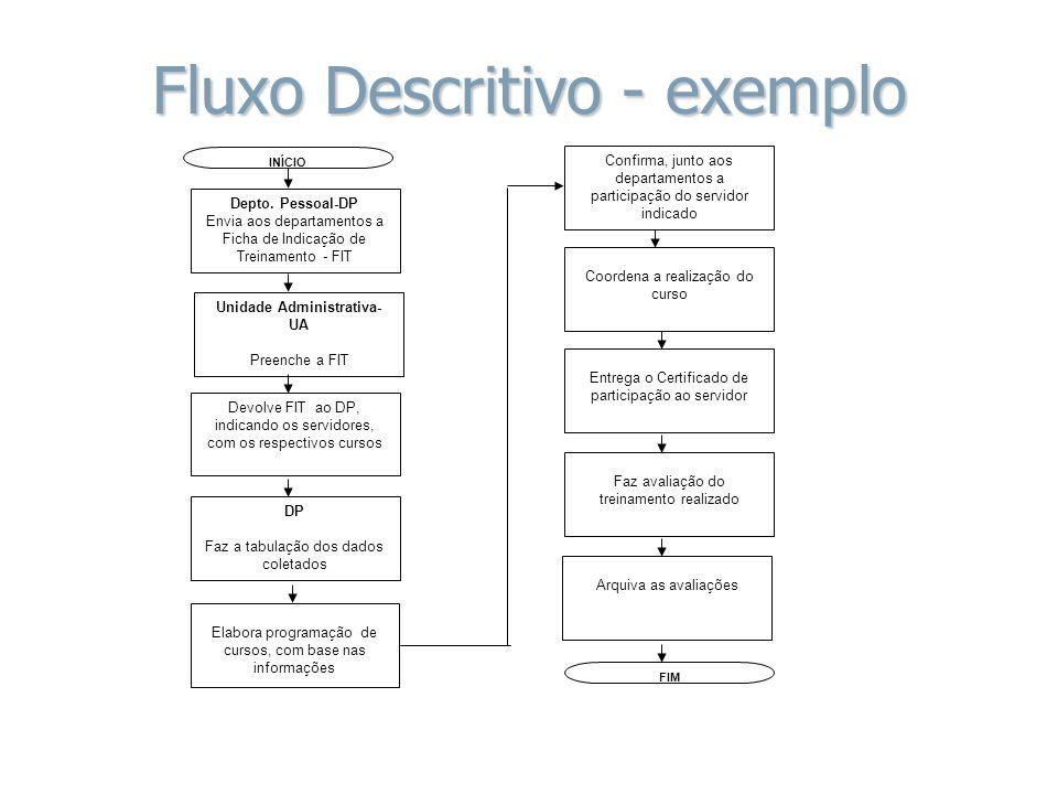 Fluxo Descritivo - exemplo