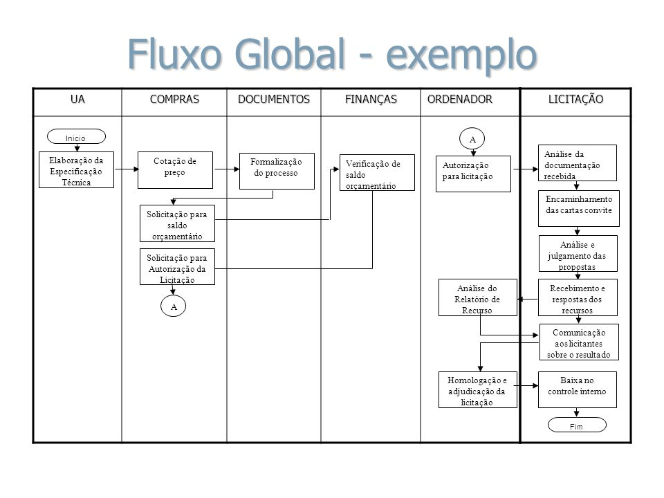 Fluxo Global - exemplo UA COMPRAS DOCUMENTOS FINANÇAS ORDENADOR
