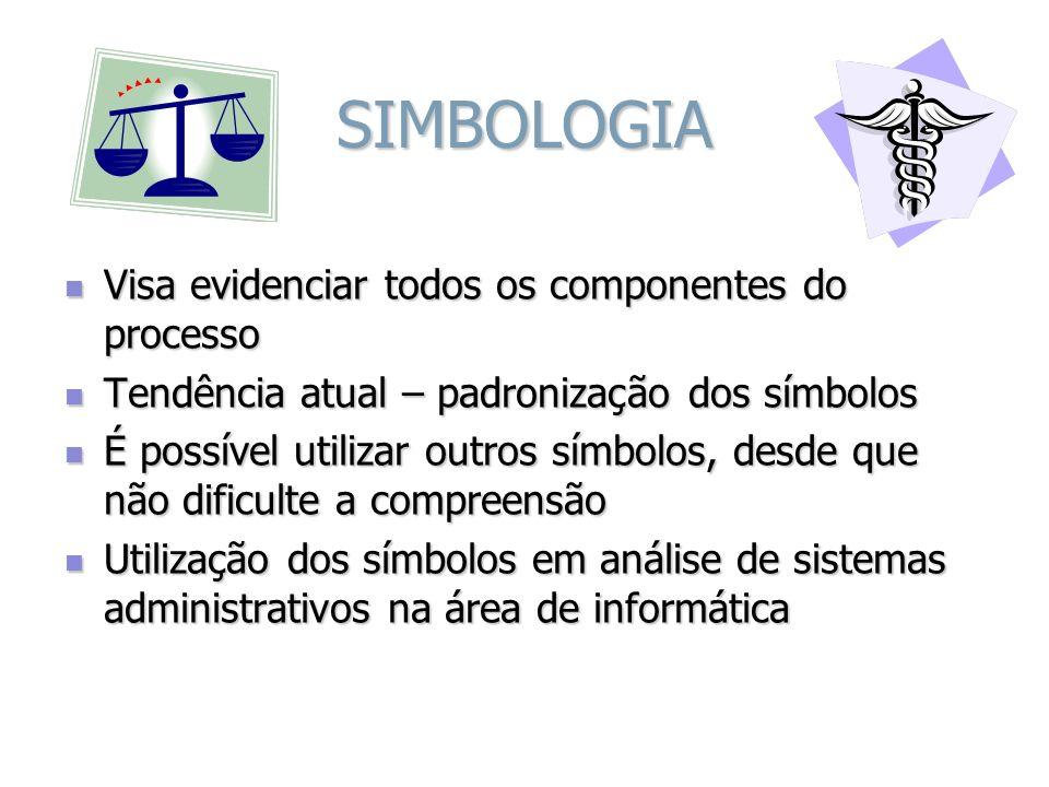 SIMBOLOGIA Visa evidenciar todos os componentes do processo