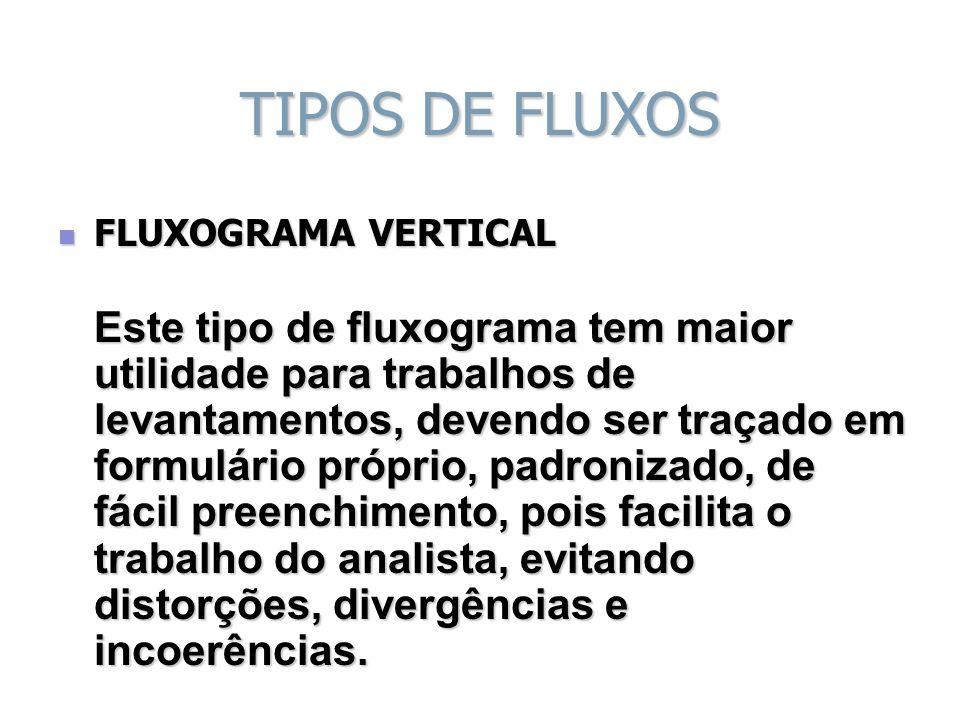TIPOS DE FLUXOS FLUXOGRAMA VERTICAL