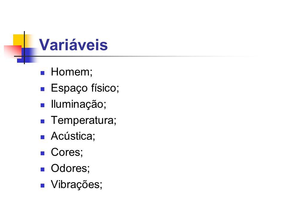 Variáveis Homem; Espaço físico; Iluminação; Temperatura; Acústica;