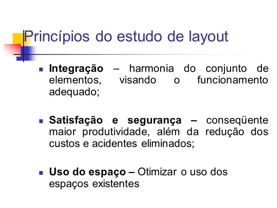 Princípios do estudo de layout