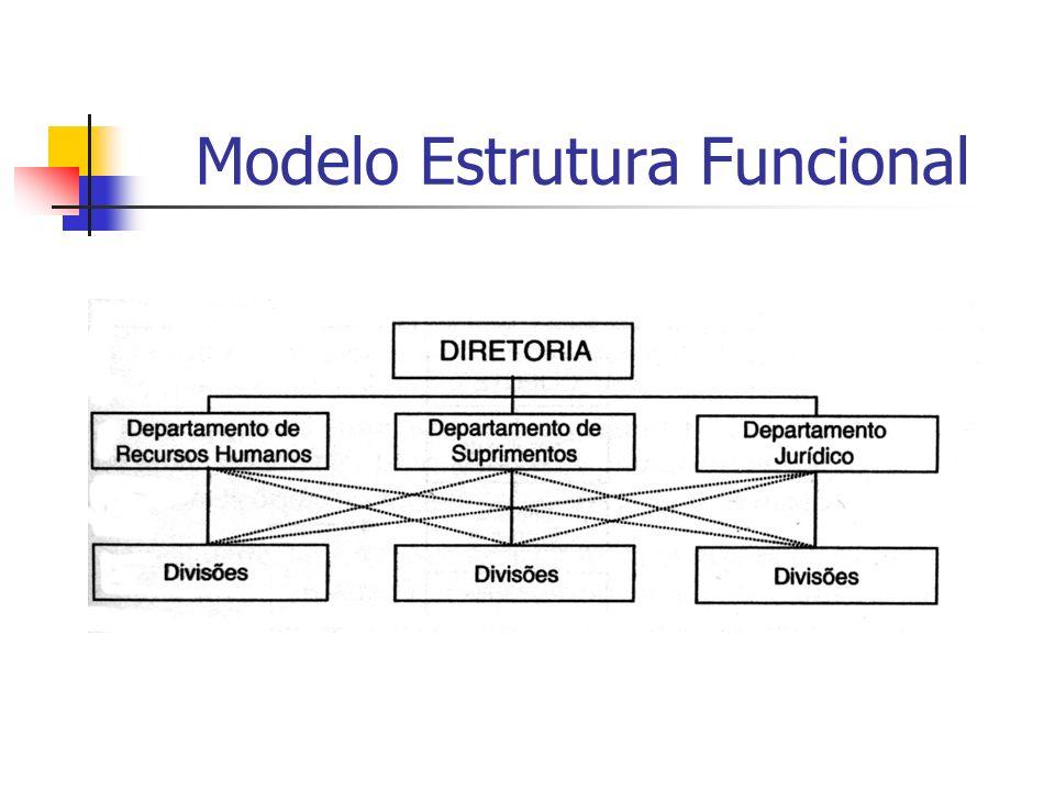Modelo Estrutura Funcional