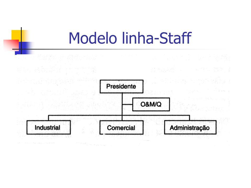 Modelo linha-Staff