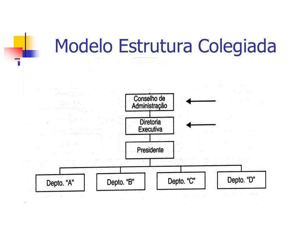 Modelo Estrutura Colegiada