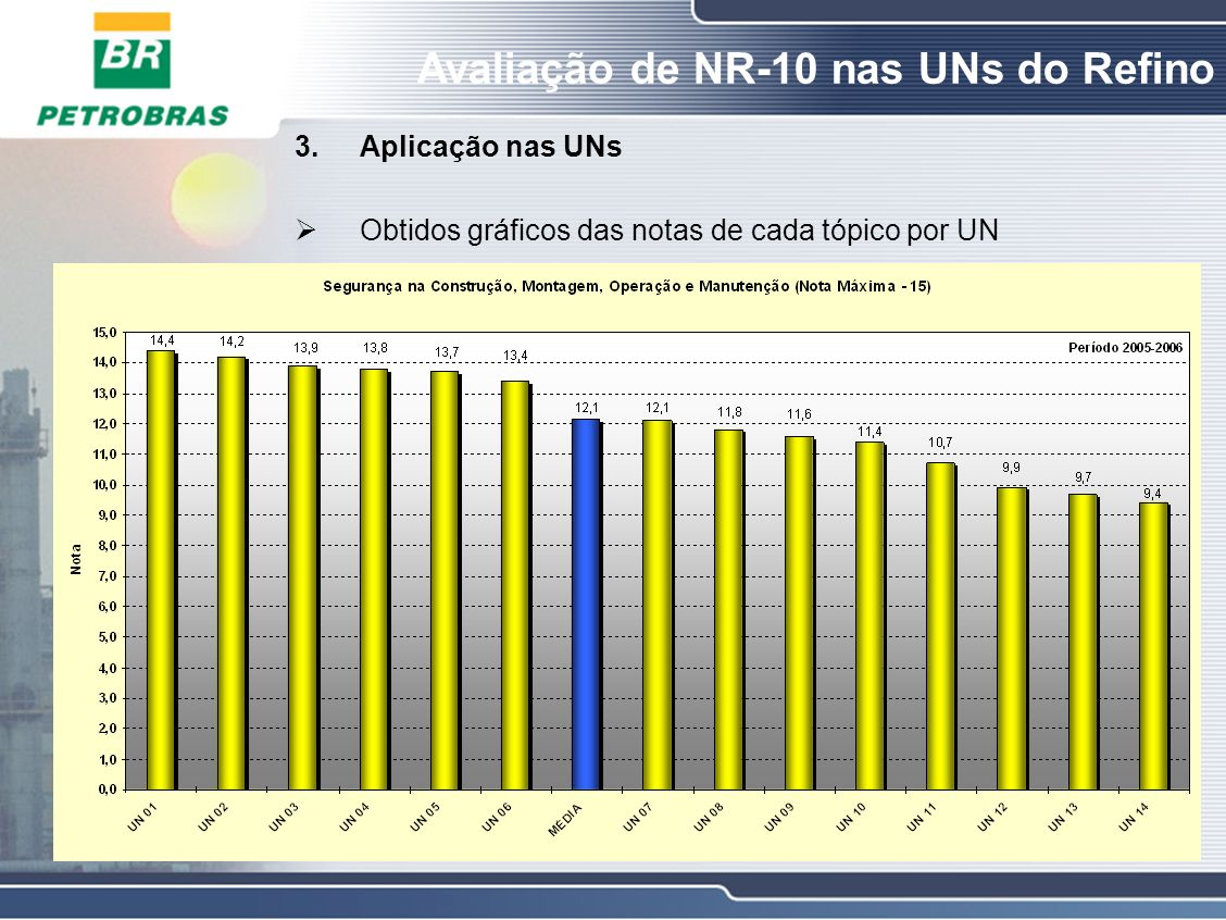 Aplicação nas UNs Obtidos gráficos das notas de cada tópico por UN