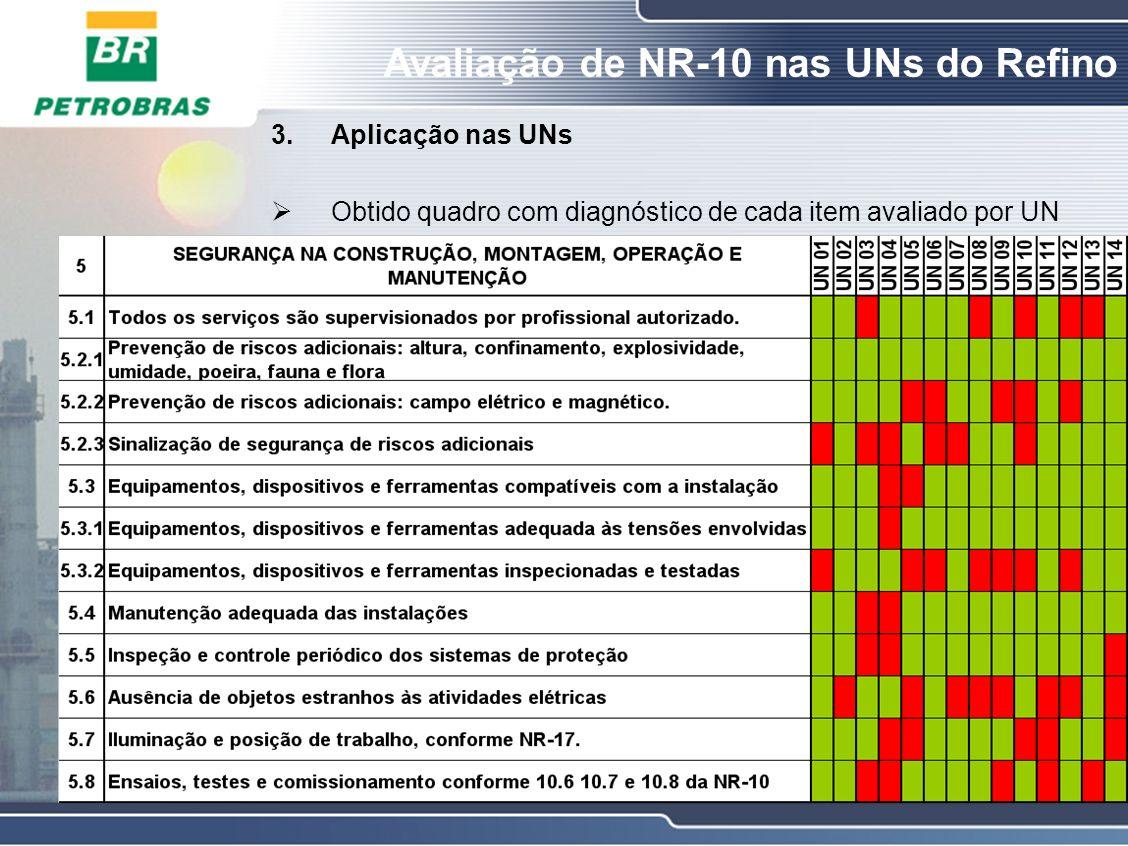 Avaliação de NR-10 nas UNs do Refino