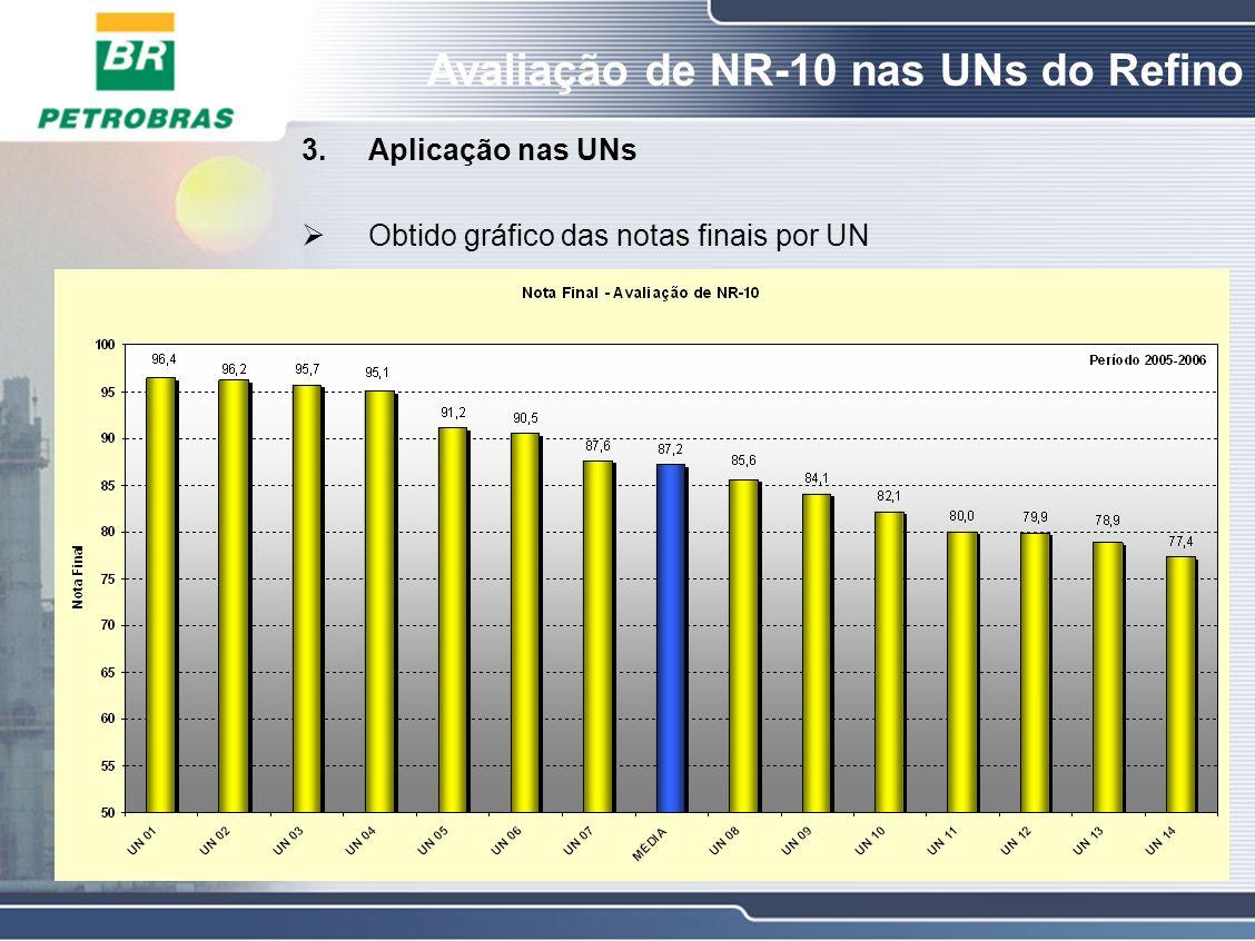 Aplicação nas UNs Obtido gráfico das notas finais por UN