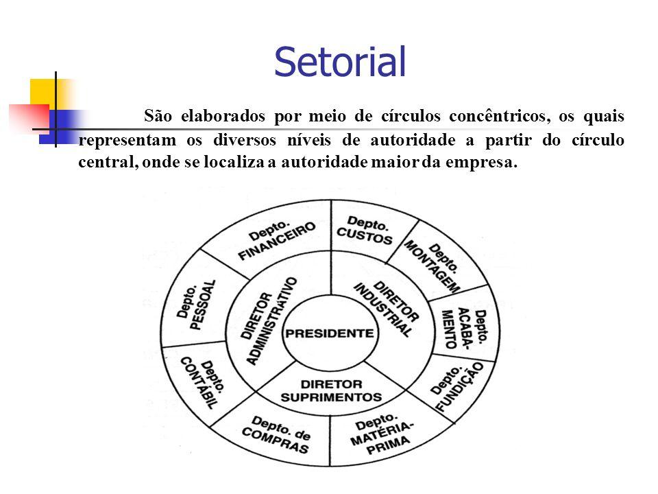 Setorial