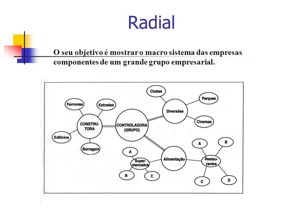 Radial O seu objetivo é mostrar o macro sistema das empresas componentes de um grande grupo empresarial.