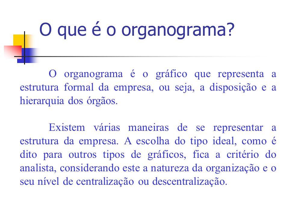 O que é o organograma O organograma é o gráfico que representa a estrutura formal da empresa, ou seja, a disposição e a hierarquia dos órgãos.