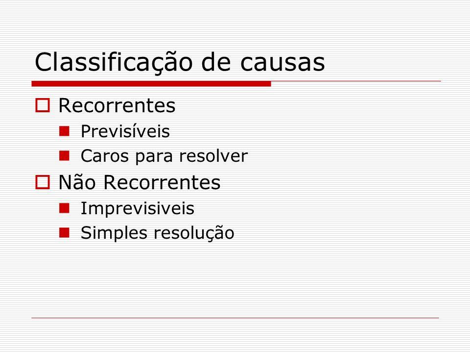 Classificação de causas