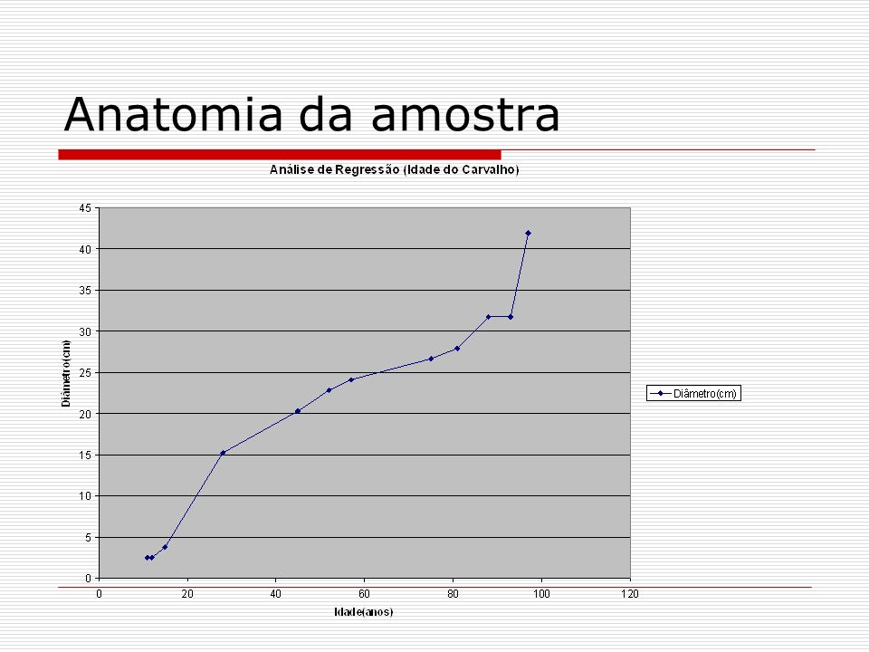 Anatomia da amostra