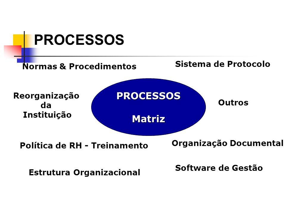 PROCESSOS PROCESSOS Matriz Sistema de Protocolo Normas & Procedimentos