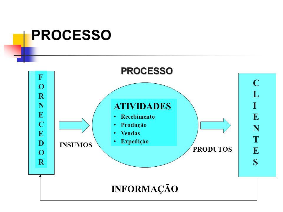 PROCESSO PROCESSO C L I E ATIVIDADES N T S INFORMAÇÃO FORNECEDOR
