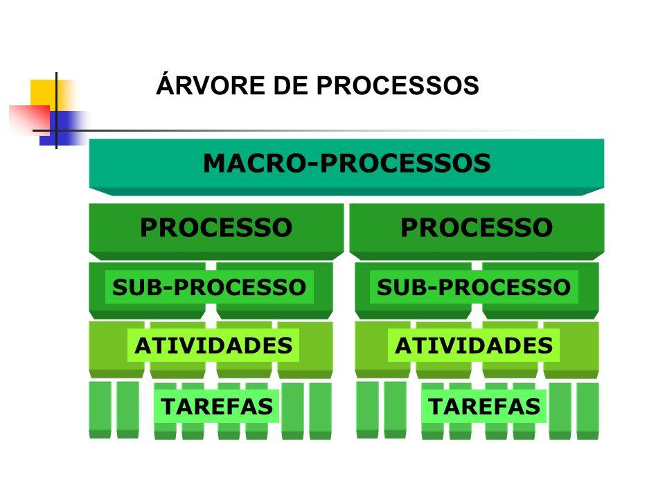 MACRO-PROCESSOS PROCESSO