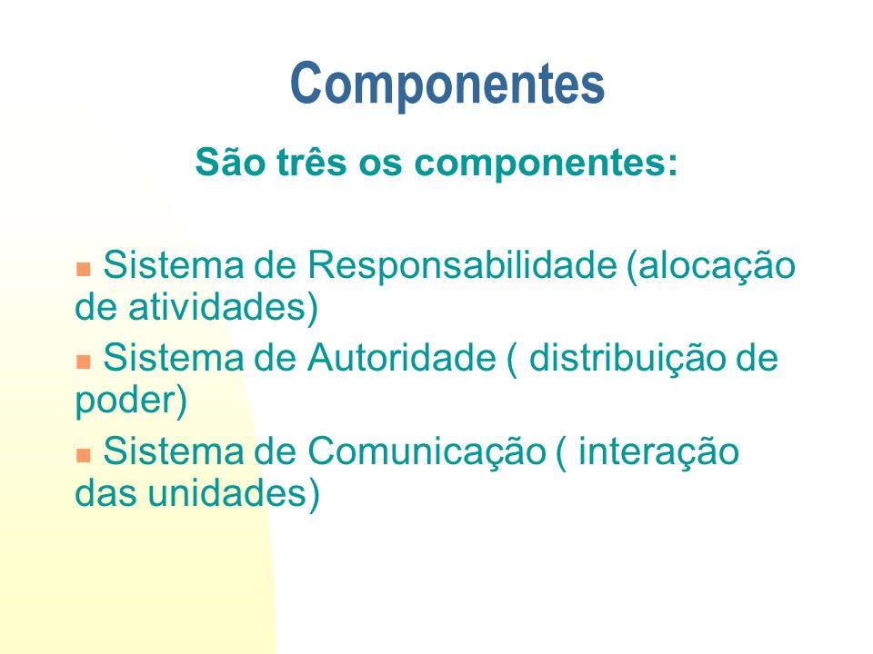 São três os componentes: