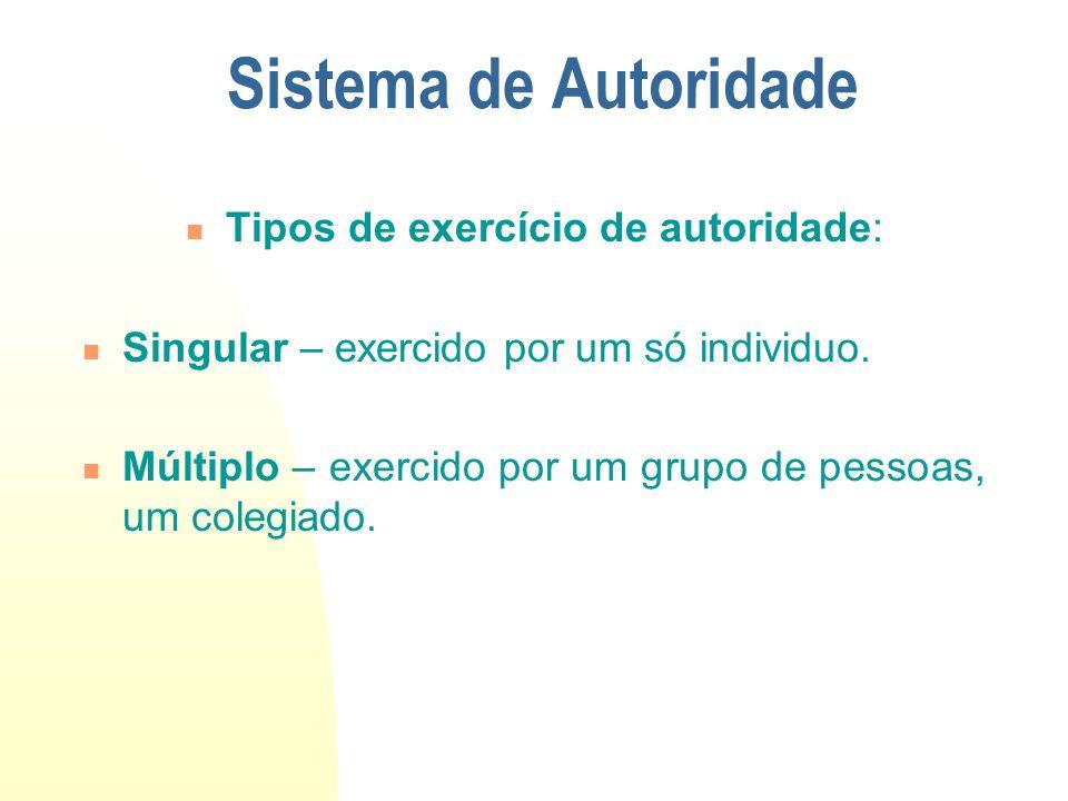 Tipos de exercício de autoridade: