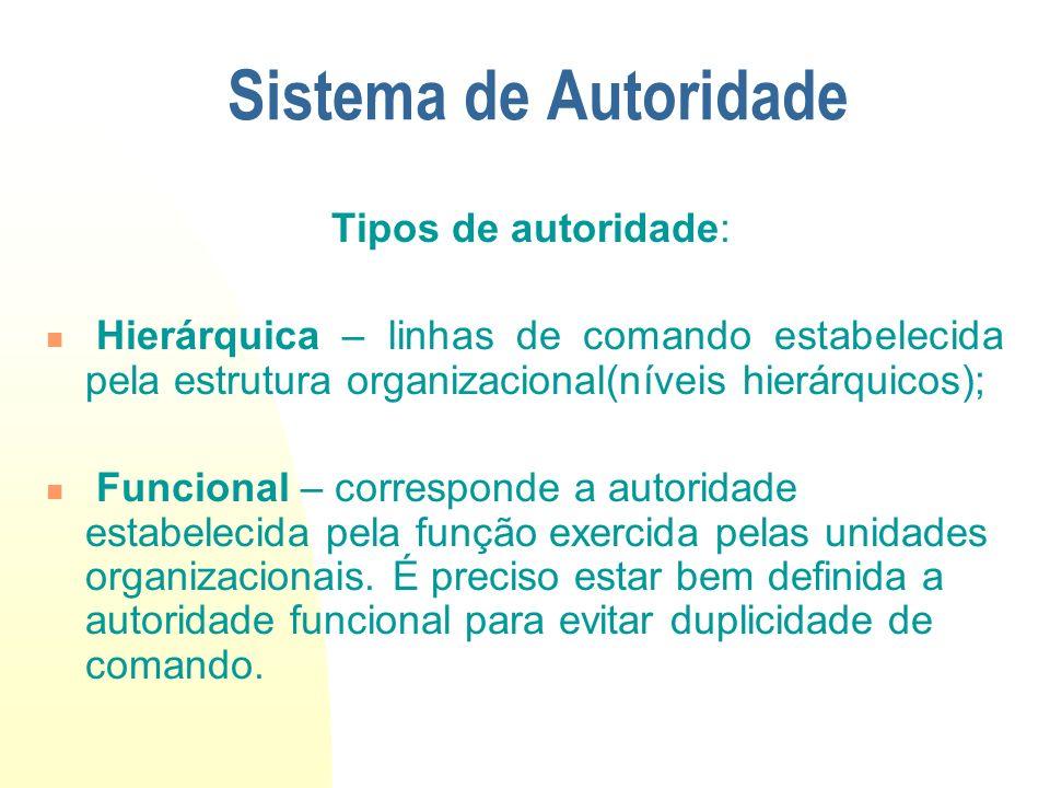 Sistema de Autoridade Tipos de autoridade: